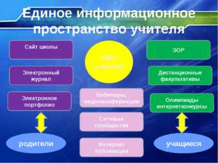 Электронный журнал Сайт школы Электронное портфолио Единое информационное про