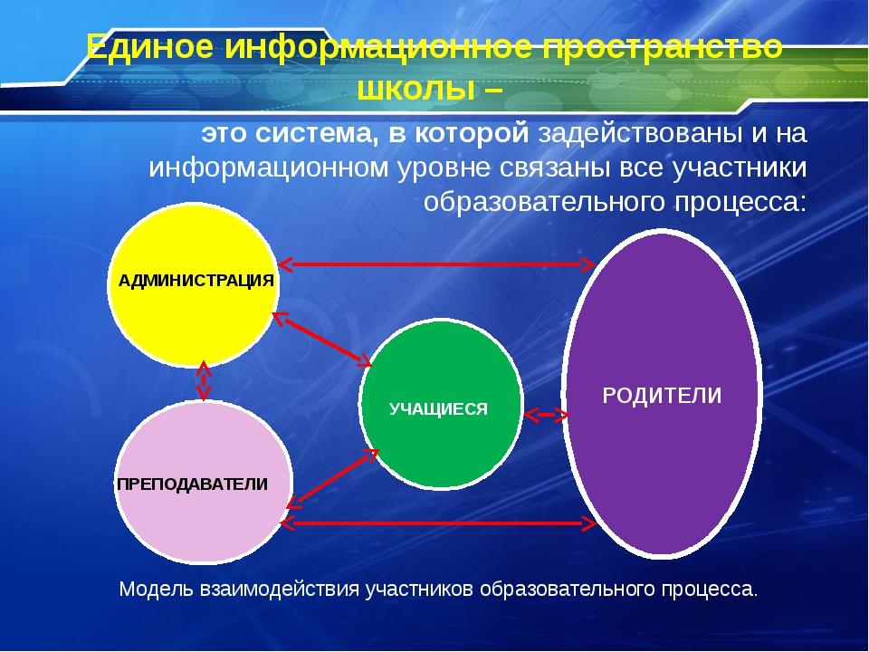 Единое информационное пространство школы – Модель взаимодействия участников о...