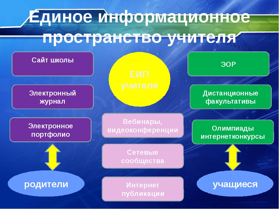 Электронный журнал Сайт школы Электронное портфолио Единое информационное про...