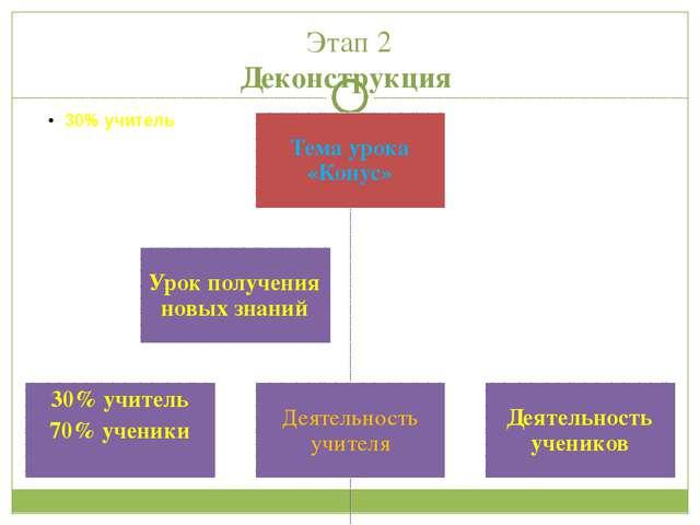 Этап 2 Деконструкция