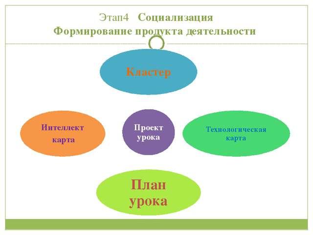 Этап4 Социализация Формирование продукта деятельности