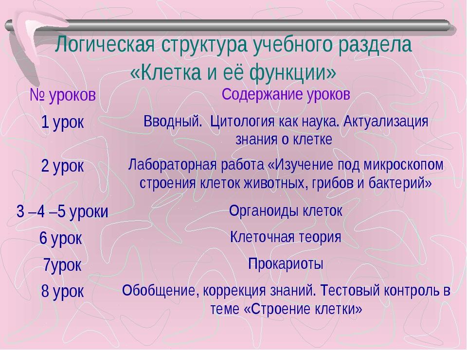 Логическая структура учебного раздела «Клетка и её функции» № уроковСодержан...