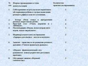 № п/пФорма проведения и тема консультацииКоличество проконсультированных 1
