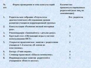 № п/п Форма проведения и тема консультаций Количество проконсультированных