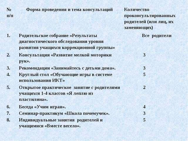 № п/п Форма проведения и тема консультаций Количество проконсультированных...