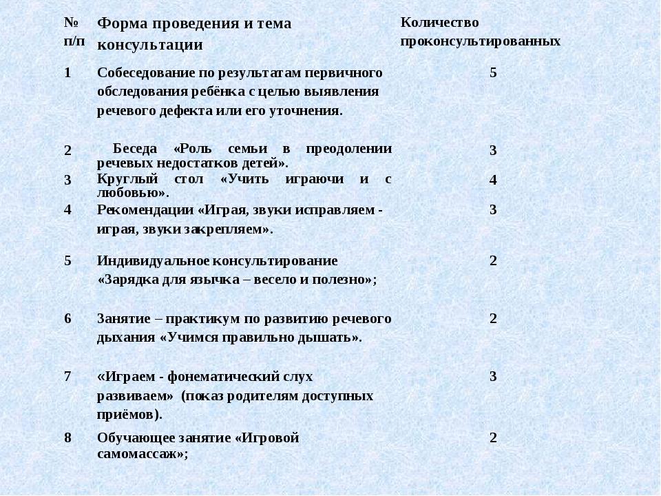 № п/пФорма проведения и тема консультацииКоличество проконсультированных 1...