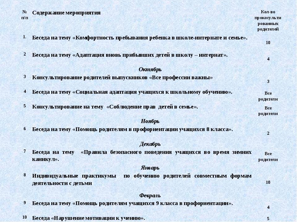 № п/пСодержание мероприятияКол-во прокосультированных родителей 1.Беседа н...