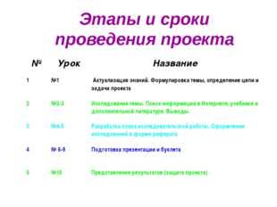 Этапы и сроки проведения проекта № Урок Название 1 №1 Актуализация знаний. Фо
