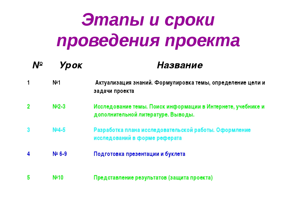 Этапы и сроки проведения проекта № Урок Название 1 №1 Актуализация знаний. Фо...