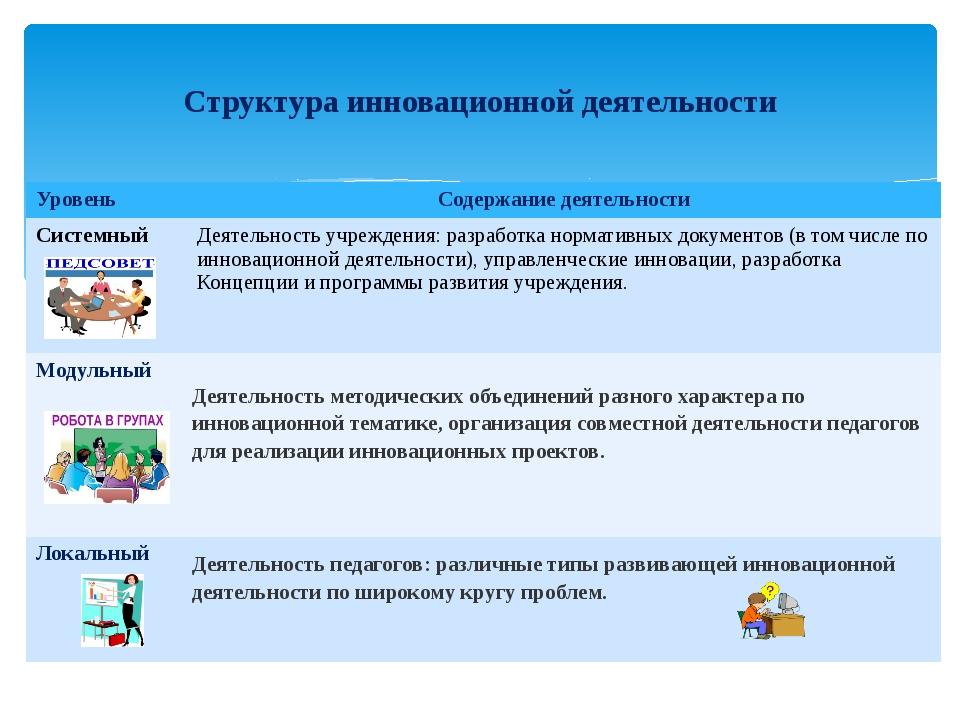 Структура инновационной деятельности Уровень Содержание деятельности Системны...