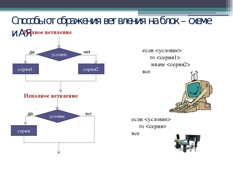 Способы отображения ветвления на блок – схеме и АЯ если  то  иначе  все нет е...