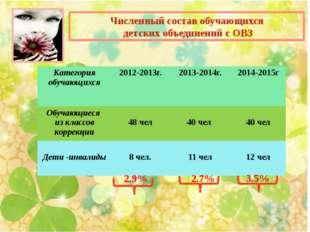 Численный состав обучающихся детских объединений с ОВЗ 3.5% 2.9% 2.7% Катего