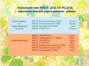 Взаимодействие МБОУ ДОД АР РЦ ДОД с образовательными учреждениями района Обу