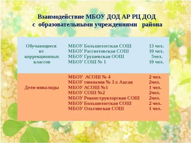 Взаимодействие МБОУ ДОД АР РЦ ДОД с образовательными учреждениями района Обу...