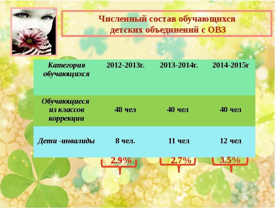 Численный состав обучающихся детских объединений с ОВЗ 3.5% 2.9% 2.7% Катего...