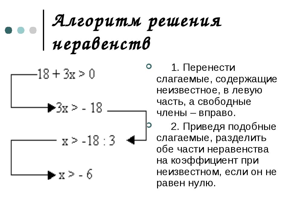 Алгоритм решения неравенств  1. Перенести слагаемые, содержащие неизвестн...