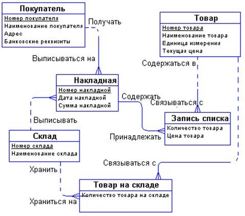 er диаграмма склада