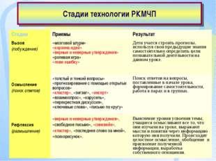 Стадии технологии РКМЧП СтадииПриемыРезультат Вызов (побуждение)«мозговой