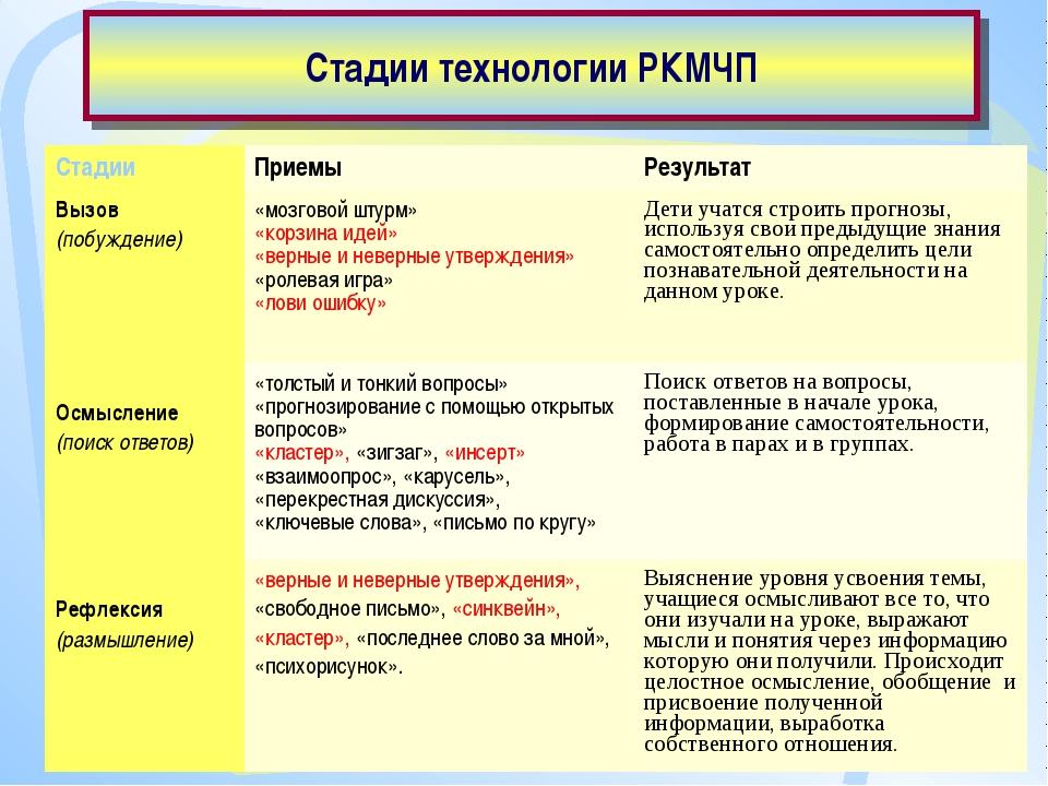 Стадии технологии РКМЧП СтадииПриемыРезультат Вызов (побуждение)«мозговой...