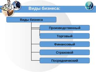 Виды бизнеса: www.themegallery.com