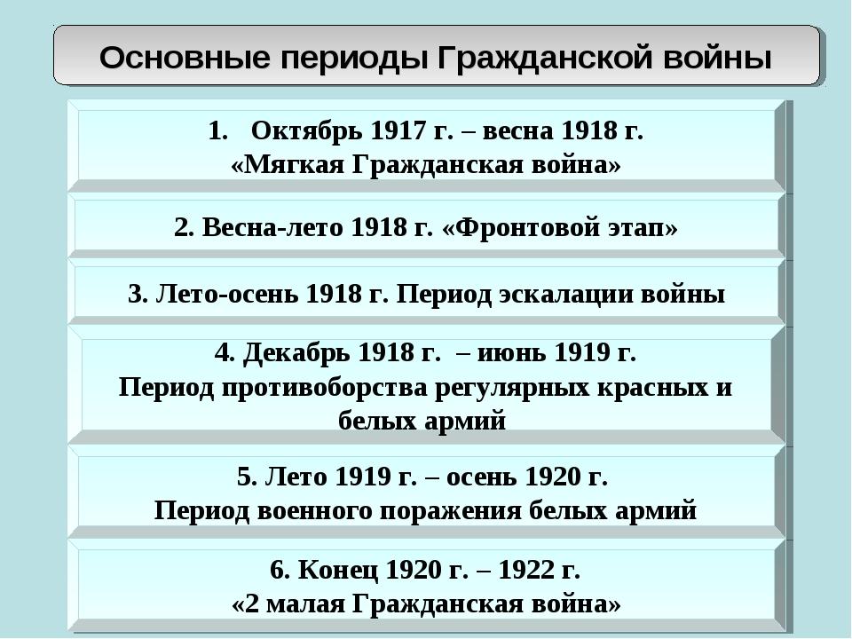 Основные периоды Гражданской войны Октябрь 1917 г. – весна 1918 г. «Мягкая Гр...