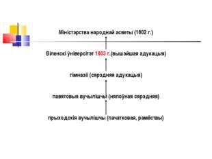 Міністэрства народнай асветы (1802 г.) Віленскі ўніверсітэт 1803 г.(вышэйшая