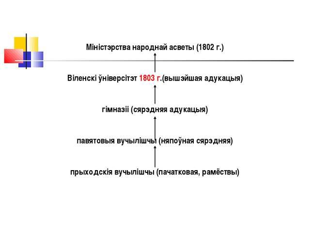 Міністэрства народнай асветы (1802 г.) Віленскі ўніверсітэт 1803 г.(вышэйшая...