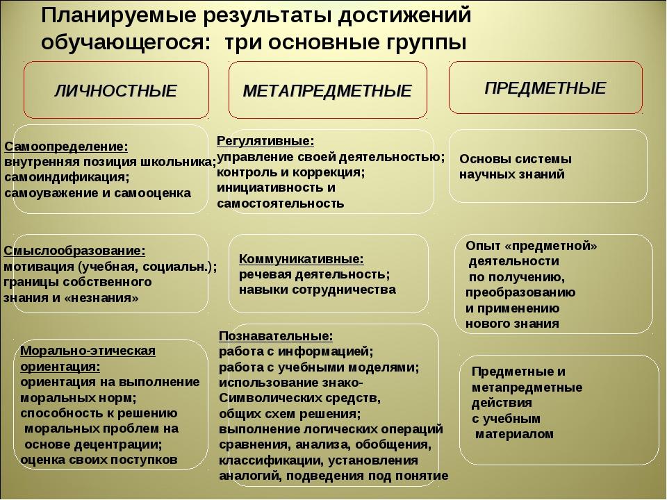 Планируемые результаты достижений обучающегося: три основные группы ЛИЧНОСТН...