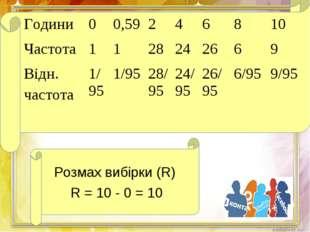 Розмах вибірки (R) R = 10 - 0 = 10 Години00,59246810 Частота 1128