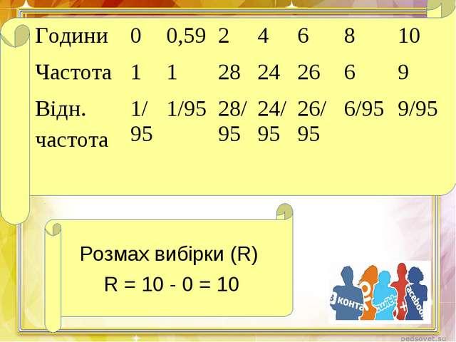 Розмах вибірки (R) R = 10 - 0 = 10 Години00,59246810 Частота 1128...