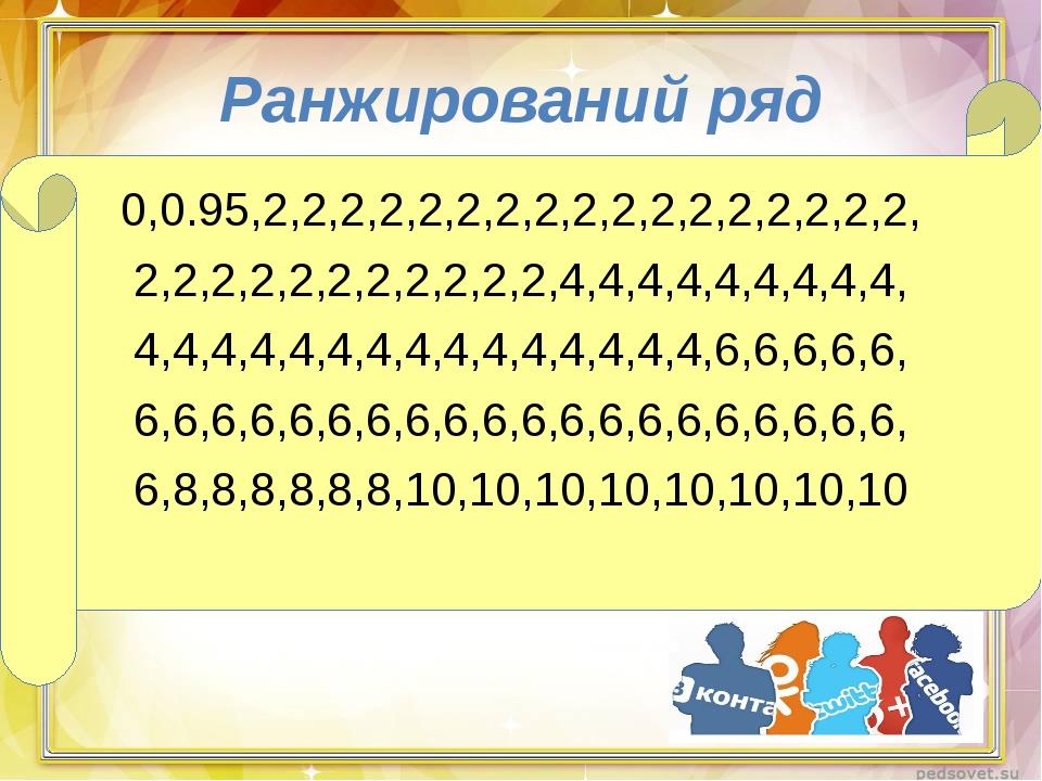 Ранжирований ряд 0,0.95,2,2,2,2,2,2,2,2,2,2,2,2,2,2,2,2,2, 2,2,2,2,2,2,2,2,2,...