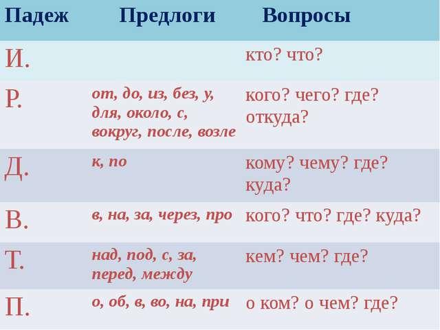 Падеж Предлоги Вопросы И. кто? что? Р. от, до, из, без, у, для, около, с,вокр...
