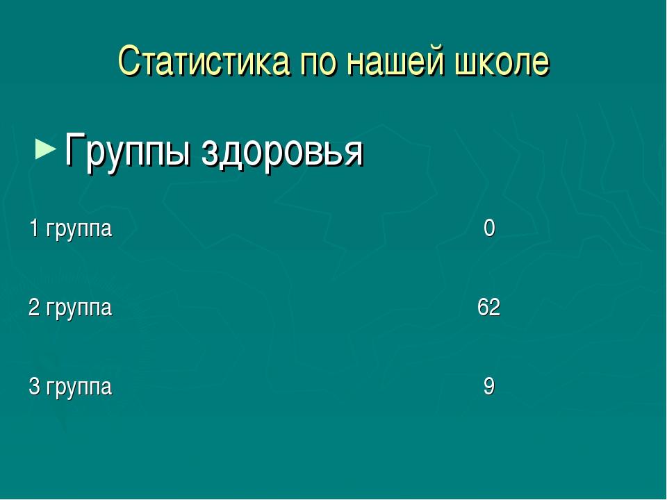 Статистика по нашей школе Группы здоровья 1 группа0 2 группа62 3 группа9