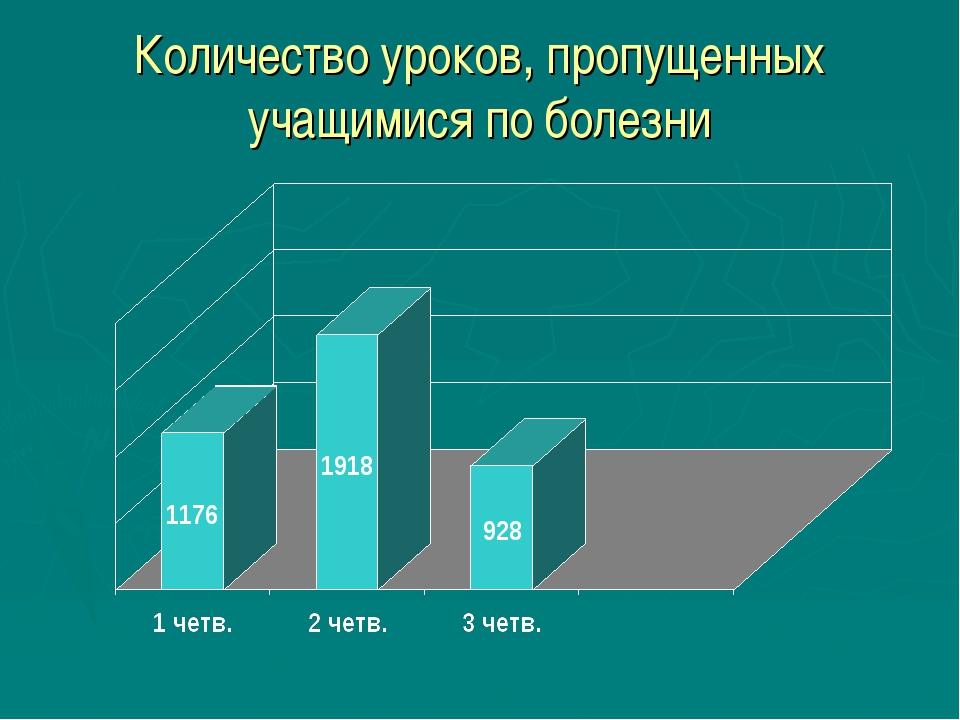 Количество уроков, пропущенных учащимися по болезни