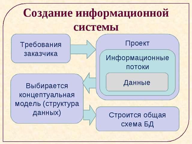 Создание информационной системы Требования заказчика Проект Информационные по...