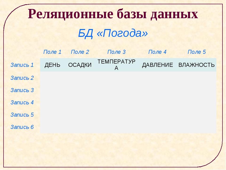 Реляционные базы данных БД «Погода» Поле 1Поле 2Поле 3Поле 4Поле 5 Запис...