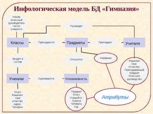 Инфологическая модель БД «Гимназия» Классы Предметы Учителя Ученики Успеваем