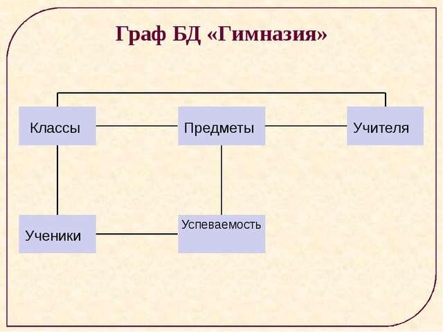 Граф БД «Гимназия» Классы Предметы Учителя Ученики Успеваемость