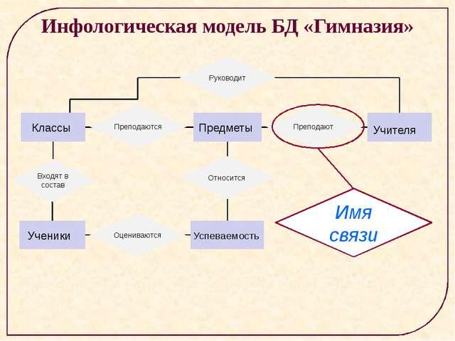 Инфологическая модель БД «Гимназия» Классы Предметы Учителя Ученики Успеваем...