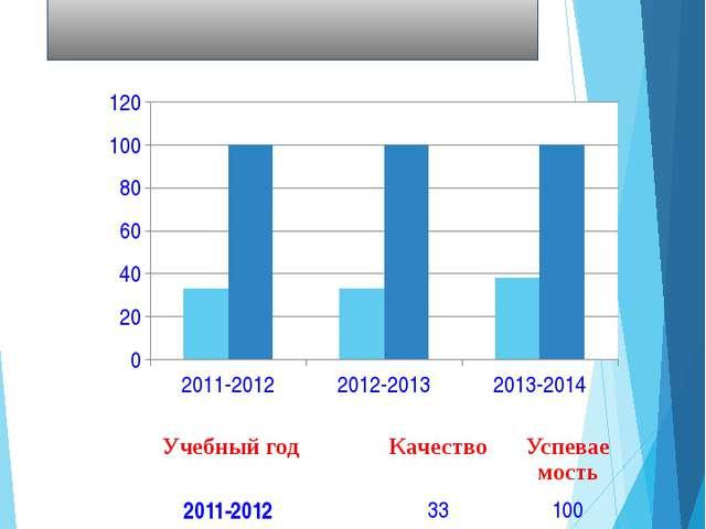 Үлгерім мониторингi Мониторинг успеваемости Учебный год Качество Успеваемость...