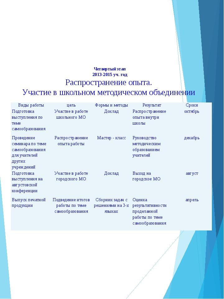 Четвертый этап 2013-2015 уч. год Распространение опыта. Участие в школьном м...