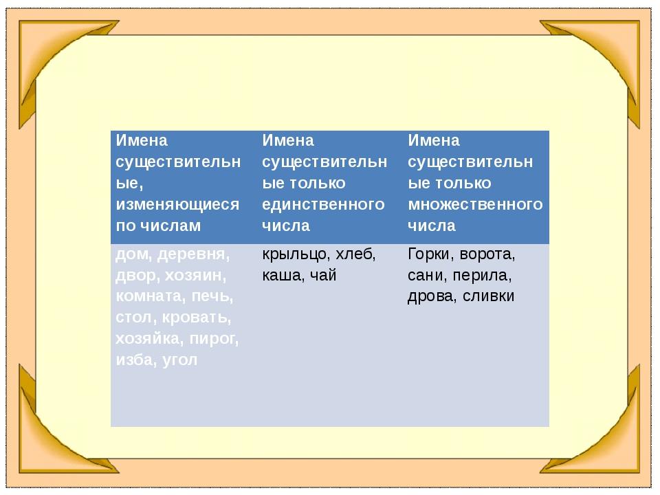 Имена существительные, изменяющиеся по числам Имена существительные только ед...
