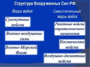 Структура Вооруженных Сил РФ Виды войск Самостоятельные виды войск