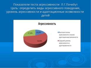 Показатели теста агрессивности Л.Г.Почебут Цель: определить виды агрессивного