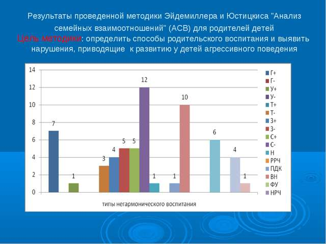 """Результаты проведенной методики Эйдемиллера и Юстицкиса """"Анализ семейных взаи..."""