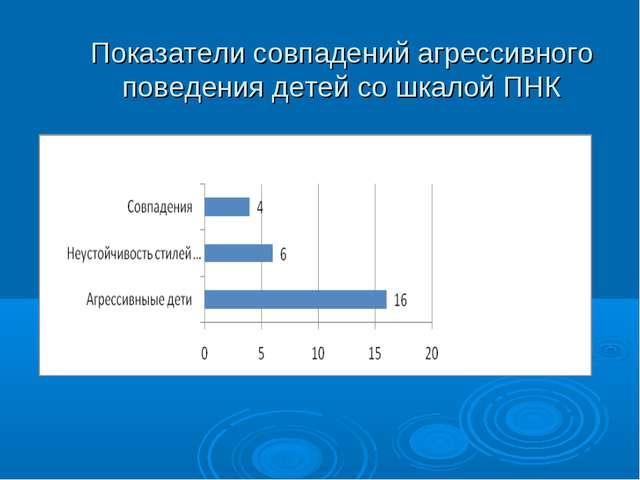 Показатели совпадений агрессивного поведения детей со шкалой ПНК