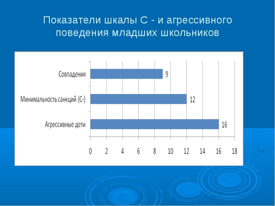 Показатели шкалы С - и агрессивного поведения младших школьников
