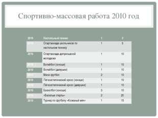 Спортивно-массовая работа 2010 год 2010 Настольный теннис 1 3 2010 Спартакиад
