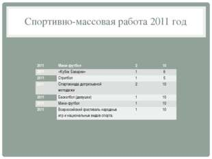 Спортивно-массовая работа 2011 год 2011 Мини-футбол 2 10 2011 «Кубок Баварии»