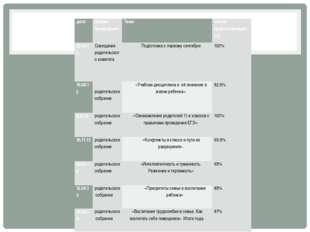 дата форма проведения Тема кол-во присутствующих (%) 29.08.12 Совещание роди
